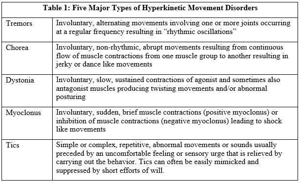 Hyperkinetic Movement Disorders Pm R Knowledgenow